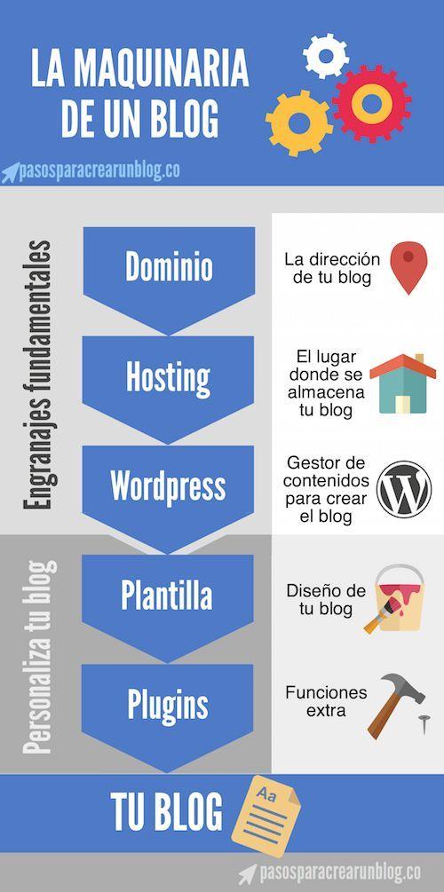 La maquinaria de un Blog #infografia #infographic #socialmedia | TICs y Formación