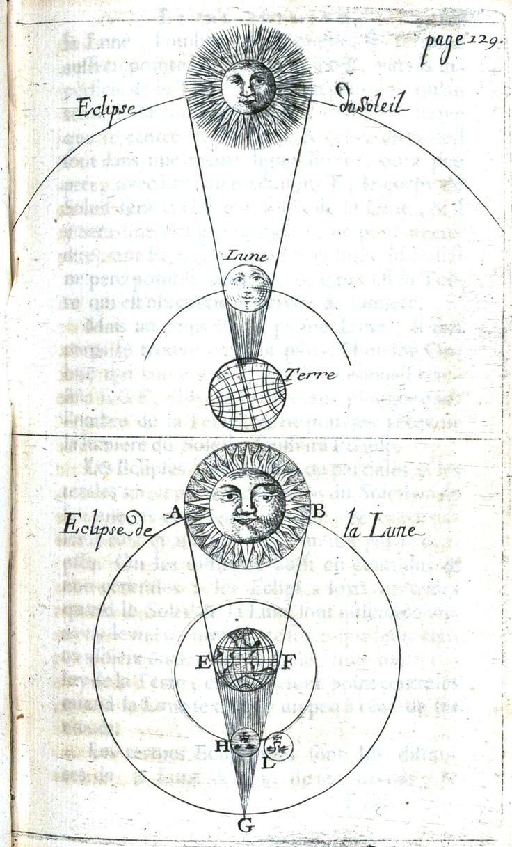 Old French Solar  U0026 Lunar Eclipse Print From An Astronomy