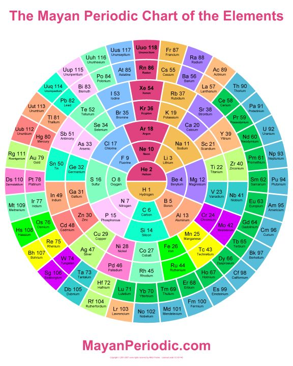617 best images about Periodic Tables of ... on Pinterest ...