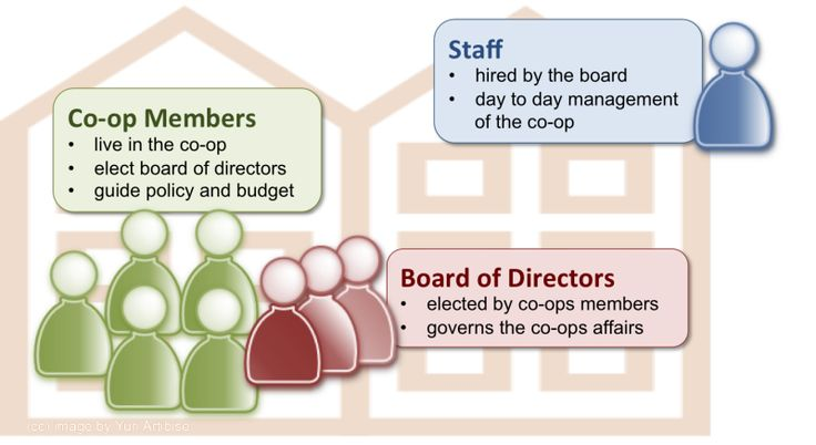 Co-operative Housing Structure  - What is Co operative Housing?