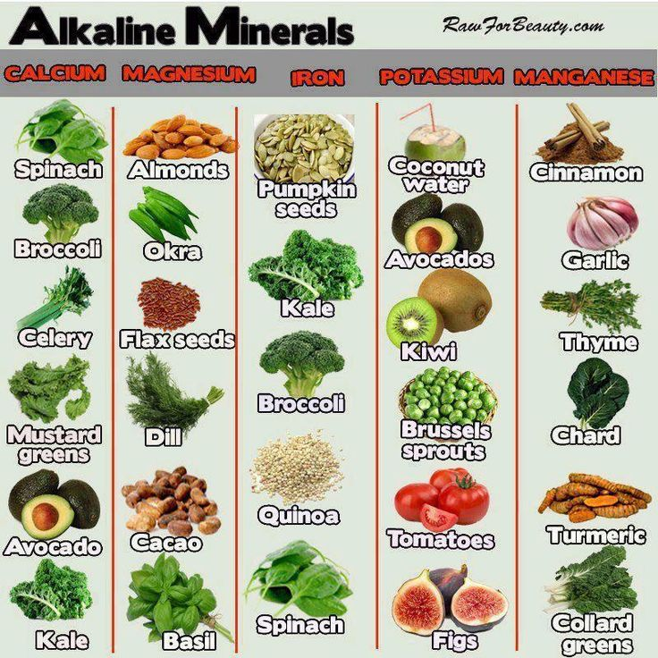 in a world we suffer from over acidity here is a good guide taken from raw for beauty
