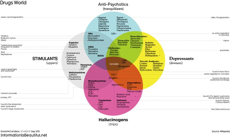 the types of drugs and their What is a drug and further information about the different types of drugs from psychoacive drugs to hallucinogens and the various kinds of drugs.