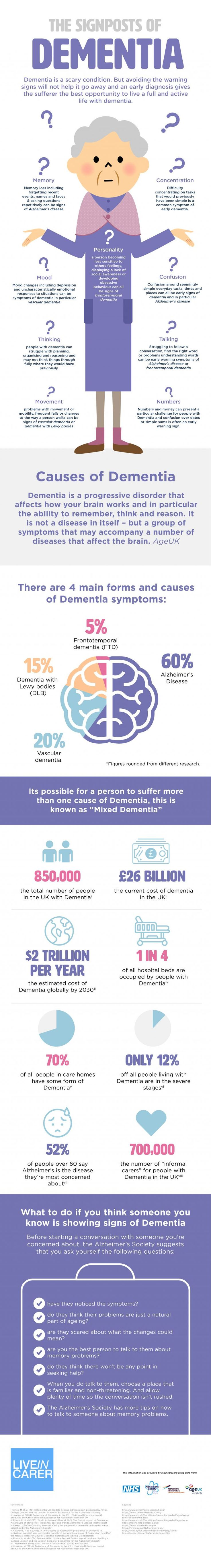 The Signs & Symptoms of Dementia – uCollect Infographics