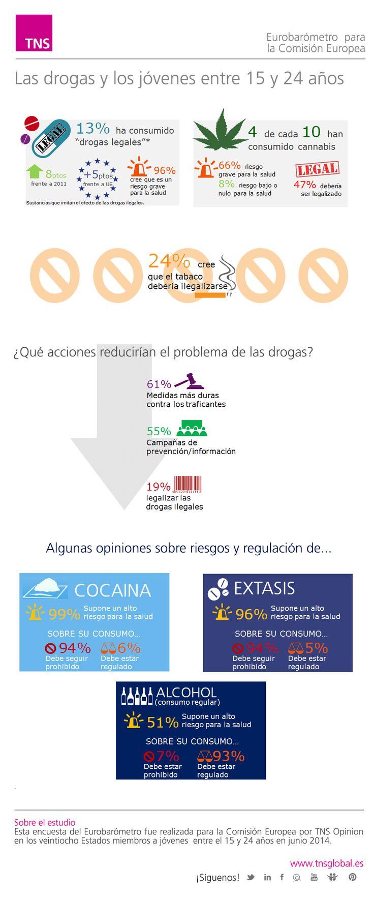 Los jóvenes españoles y las drogas. Datos del Eurobarómetro para la Comisión Europea