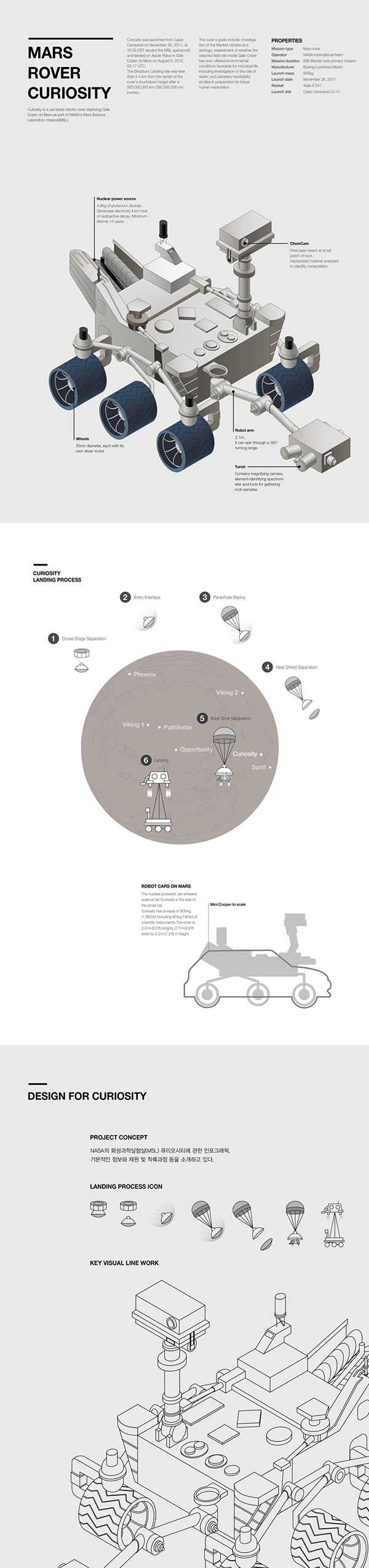 Mars Rover Curiosity Information Design