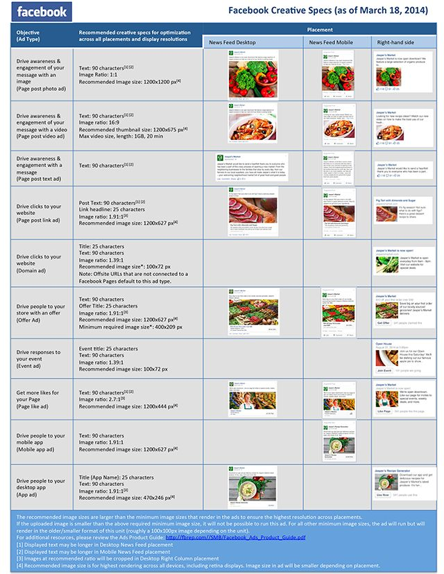 Überblick über die Spezifikationen von Facebook Anzeigen mit Textlänge, Bildgröße und Beispielen