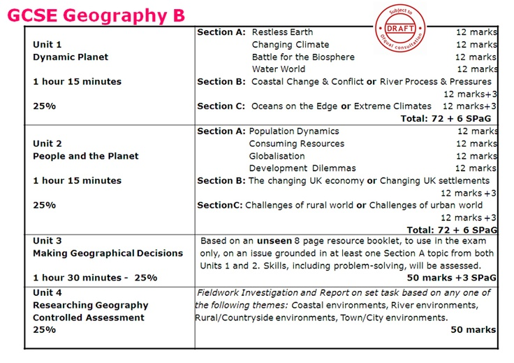 gcse geography paper Revision buddies gcse revision app subjects include gcse history, gcse  french,  geography and gcse religious studies and access to gcse past  papers.