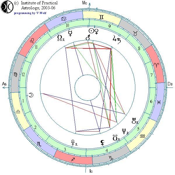 Данные астрологической карты. Имя = Анна. Дата = 10.06.2000. Время = 06:50:00. Широта = 55.03. Долгота = 82.92