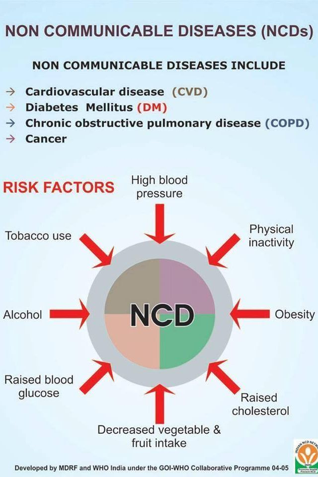 Healthcare Infographic Non Communicable Diseases