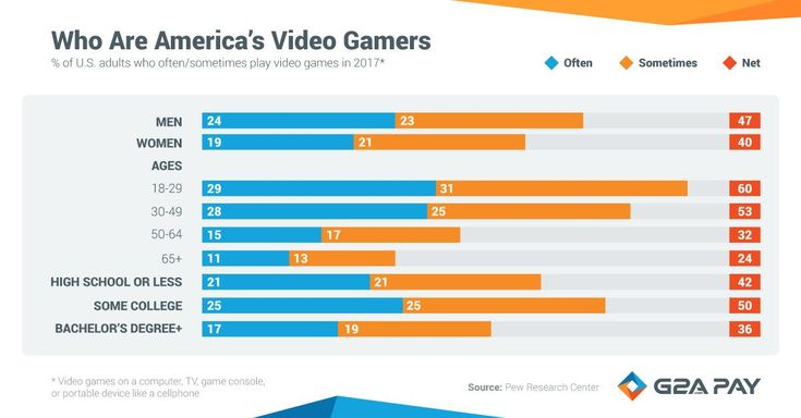 Who are America's video gamers