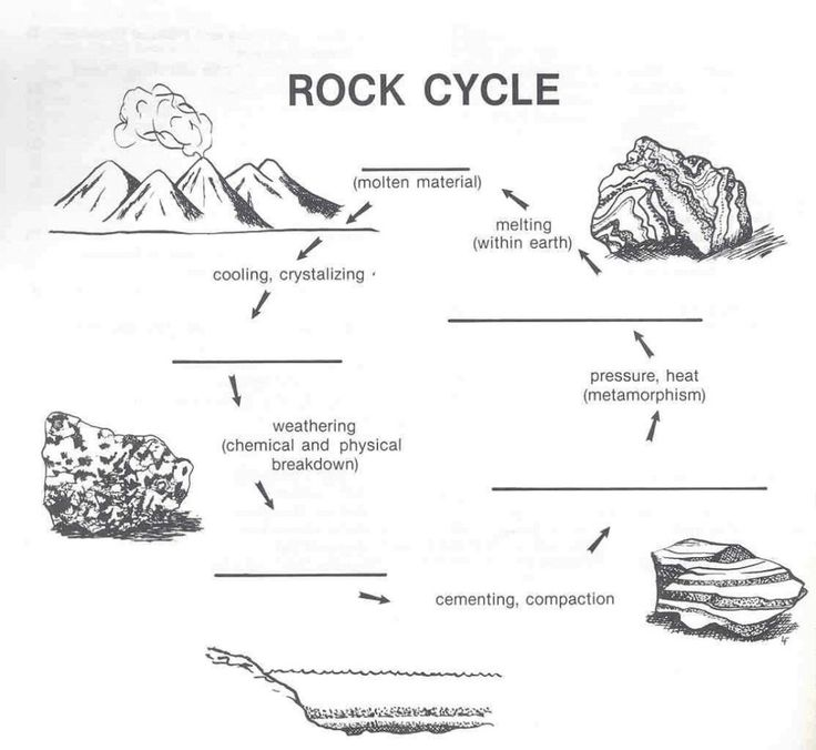 rock cycle diagram worksheet