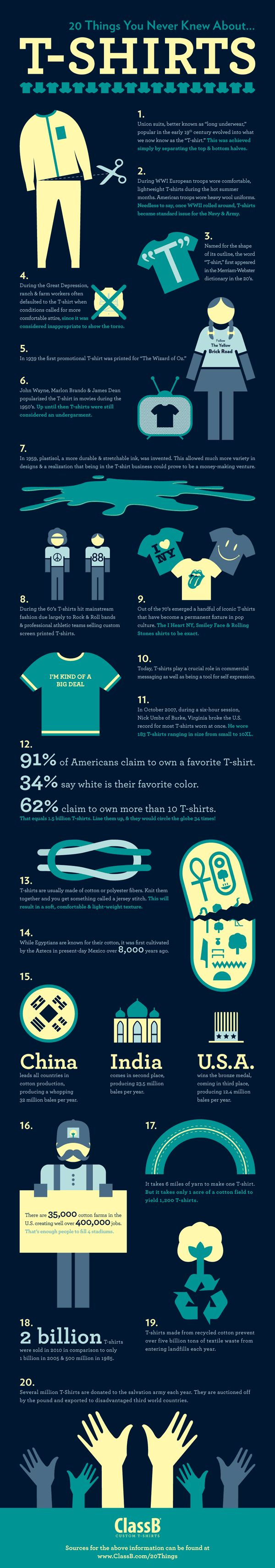 20 Things You Never Knew About T-Shirts | US Custom T Shirts
