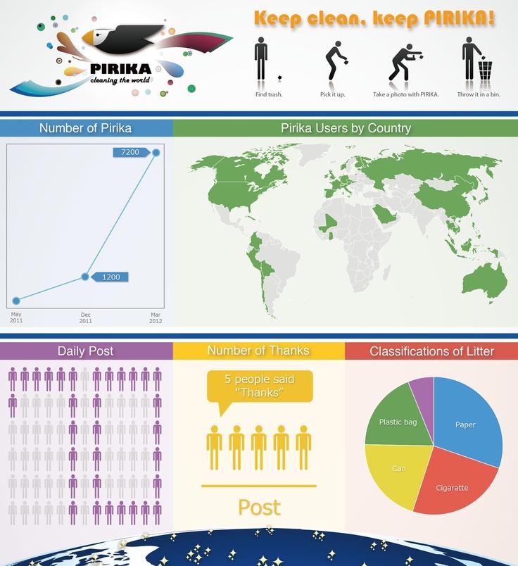 Pirika's infographic