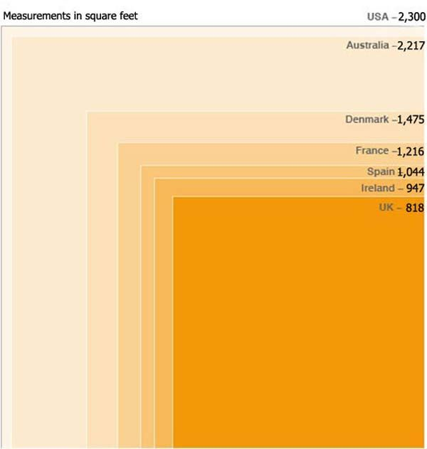 Average Size Homes Built Since 2003