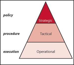 Operational Level