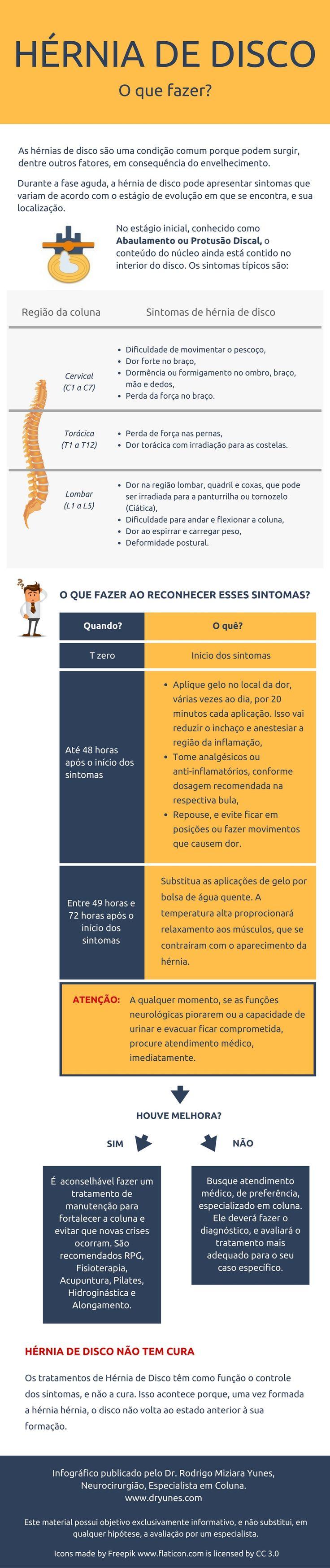 [Infográfico] Hérnia de disco: o que fazer? - Dr. Rodrigo Yunes