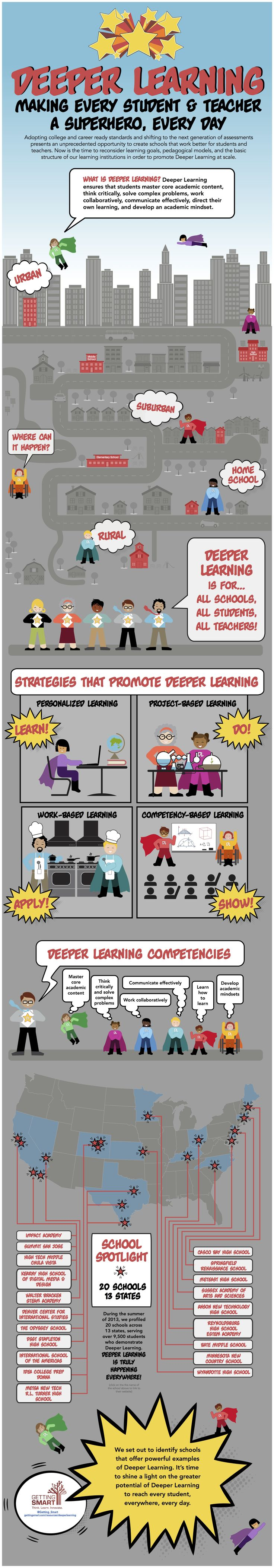 Infographic: Deeper Learning Making Every Student & Teacher A Superhero, Every Day - Getting Smart
