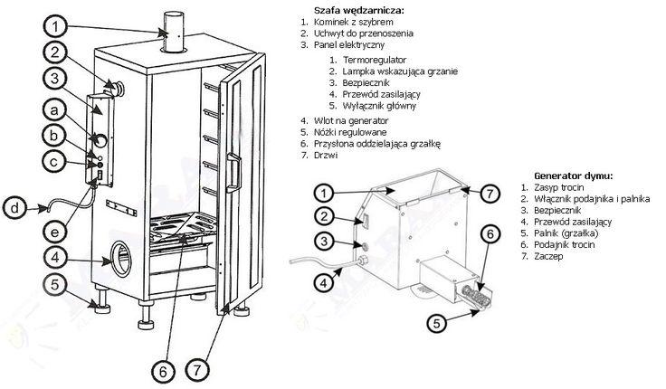 Wędzarnia elektryczna z generatorem dymu Borniak UW-70moc grzałki 500W, pojemnoś