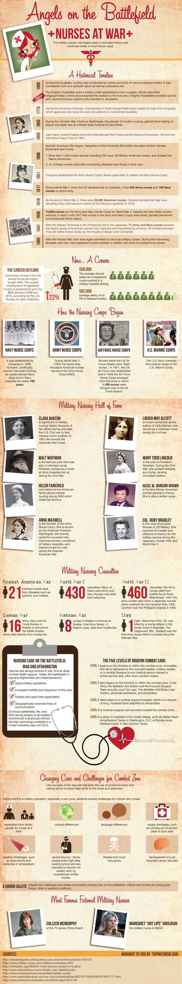 best images about nursing vintage nurse flight infographic angels on the battlefield nurses at war nursing essaycareer
