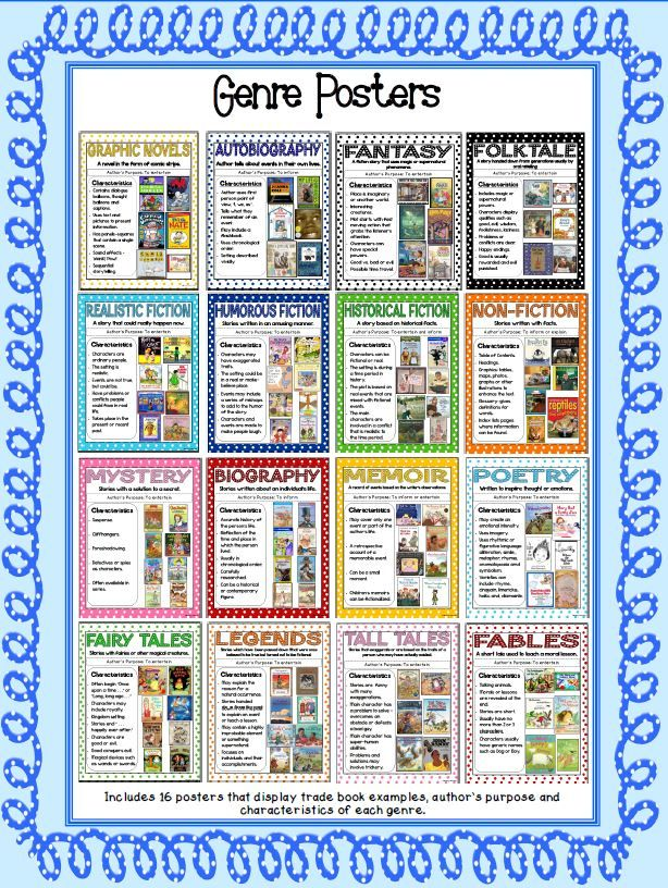 18 different posters for reading genres.  These can be used during Writer's Workshop or when doing a genre study.  Characteristics and book pictures included.