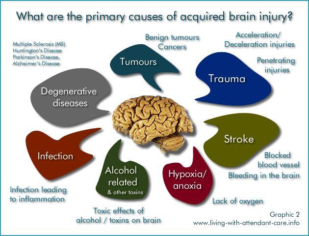 Acquired brain injury nvq level 2