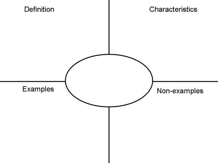 frayer model for vocab