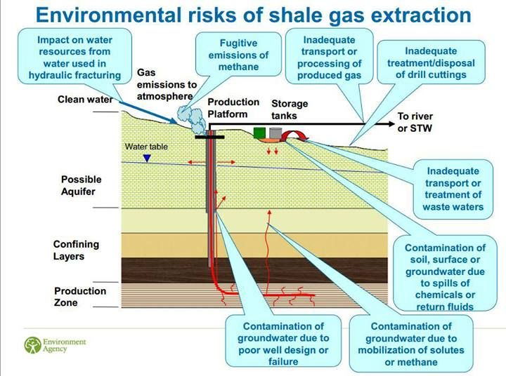 the harmful effects of fracking on the environment 'the harms of fracking': new report details increased risks of  new mexico,  where environmental groups and indigenous people are.