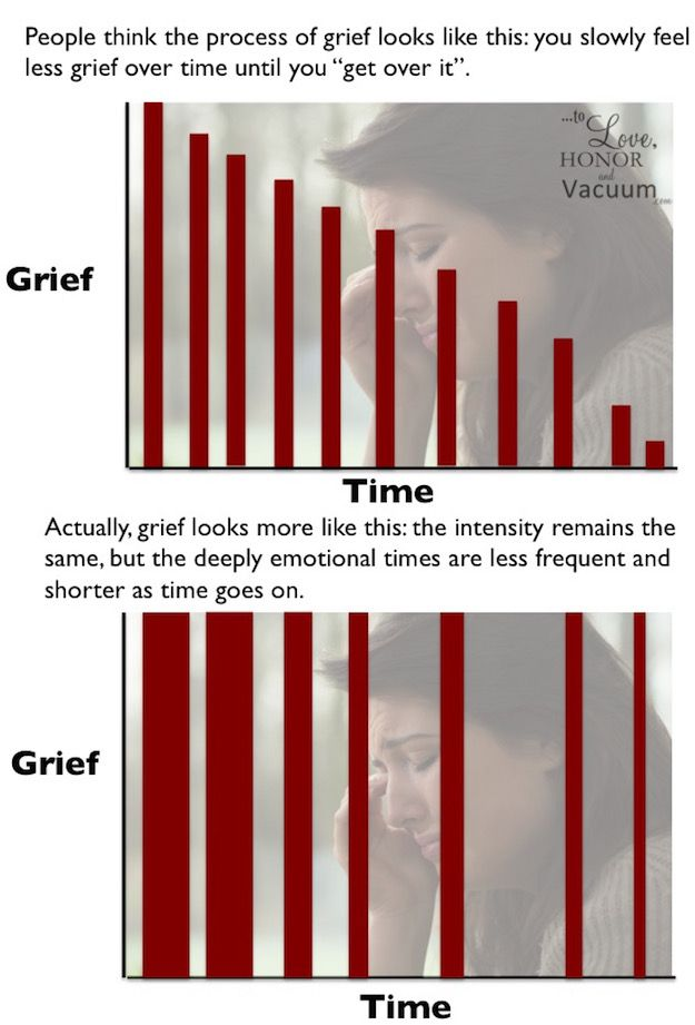 "The Grief Process: How grief actually works over time. We don't just ""get over it"""
