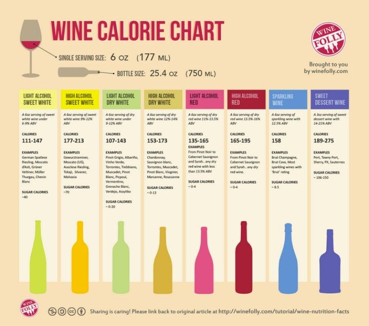 Good. To. Know. Wine Calorie Count :)