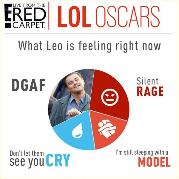 LEO keeps losing the oscars Memes lol so funny. but seriously, HTF does he not have one?