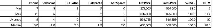 Maplewood NJ Real Estate stats for April 2012
