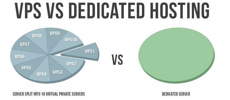 What Is The Difference Between VPS & VPN? | Abhi Content Writer