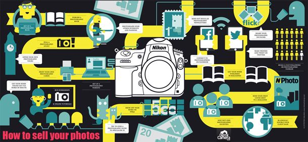 How to sell photos online, in print and in ways you never dreamed of