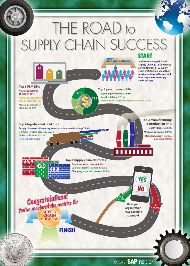 case study on supply chain management with solution Since 2006, green river has worked with starbucks designing and implementing the continuous improvement and ethical trade certification software for their coffee (and recently cocoa) supply chain.