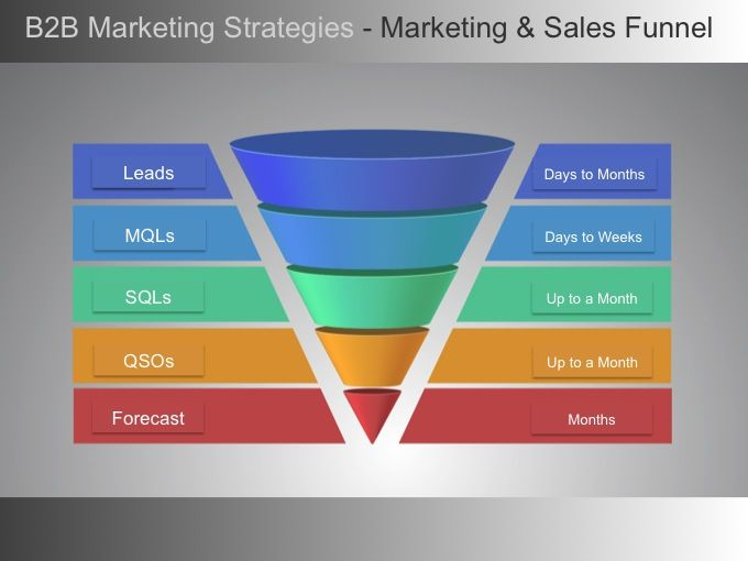 B2B Marketing Strategies Must Account for Lag Time