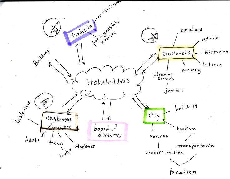 http://betinaocampo.files.wordpress.com/2011/03/stakeholder-map-e1300757199582.jpg