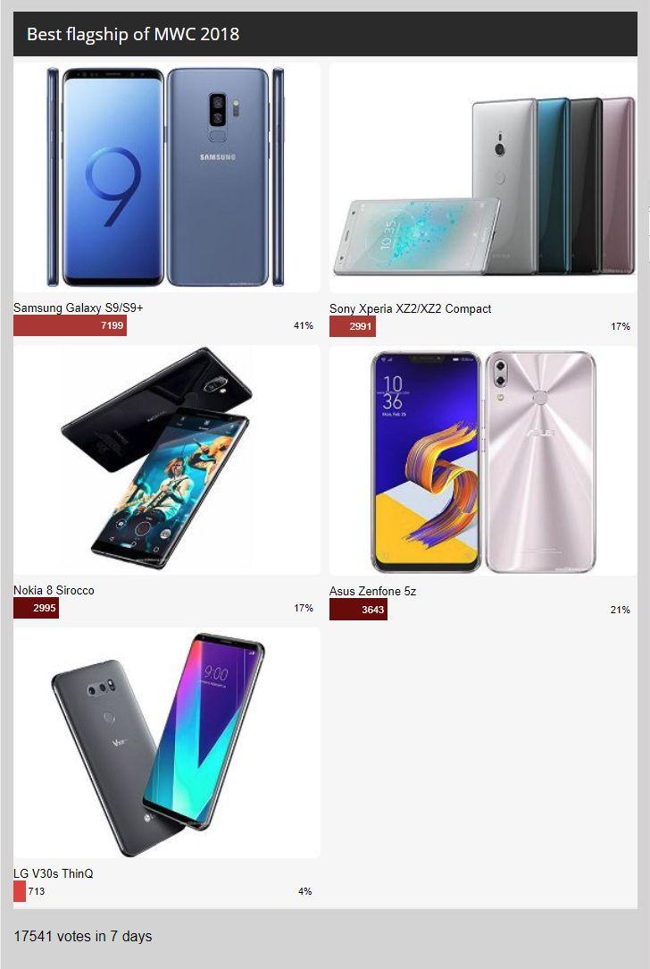 awesome Résultats des sondages hebdomadaires: Samsung Galaxy S9 et S9 + s'emparent de la couronne du MWC