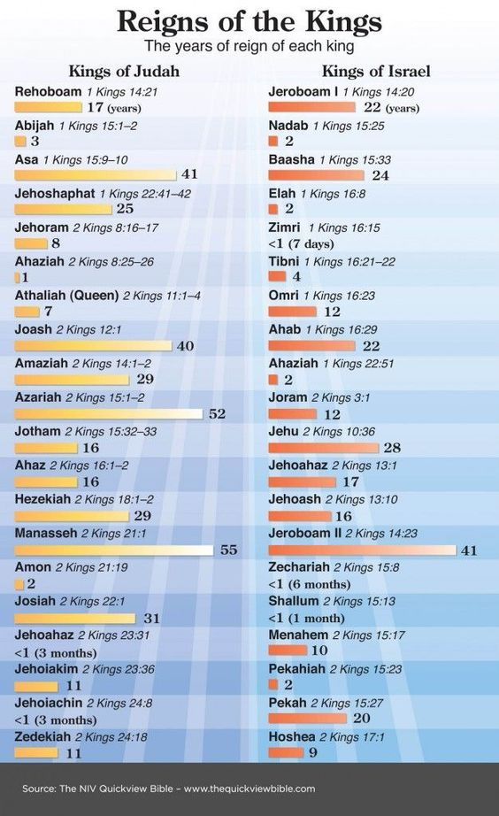 Reigns if the kings of Judah and Israel: