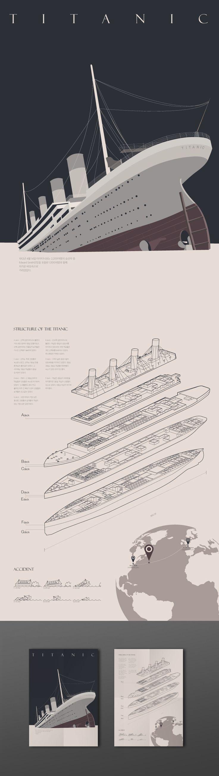 TITANIC 1912 _Infographic on Behance