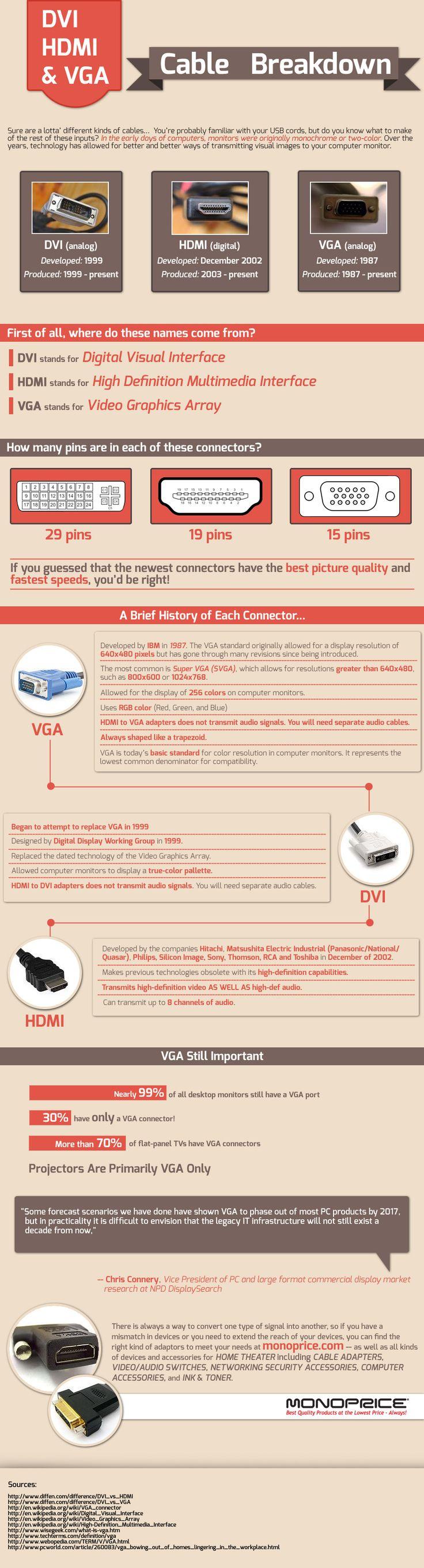 DVI, HDMI & VGA Cable Breakdown