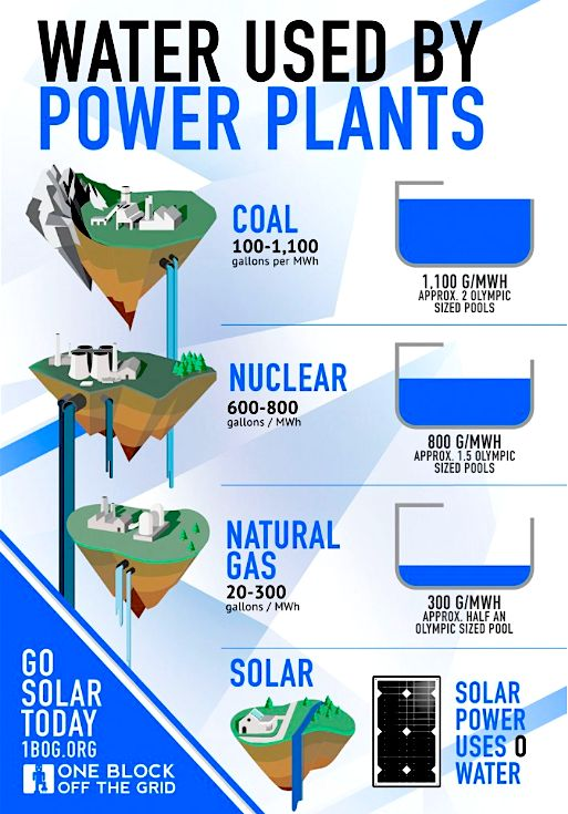 Solar Power Is A Huge Water Saver (World Water Day Infographic)