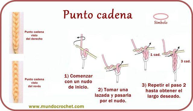 Punto Cadena