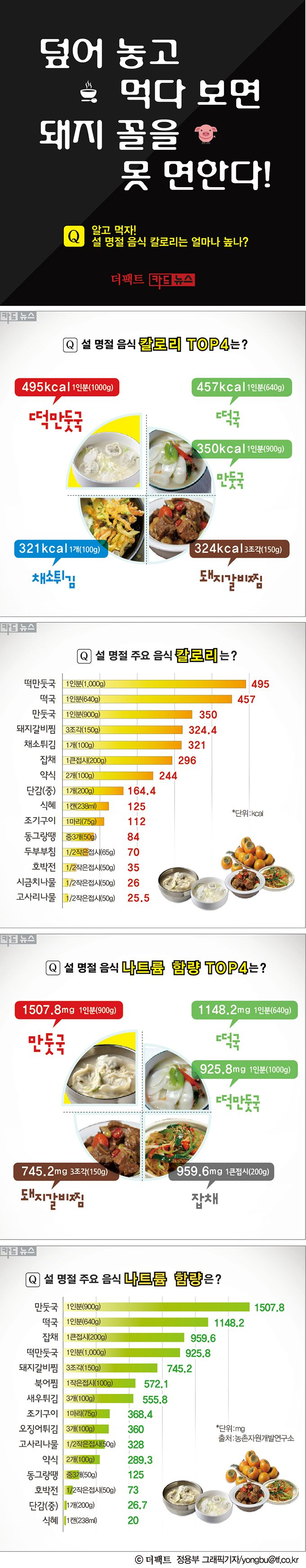 [TF카드뉴스] '설 명절 음식' 알고 먹자! '칼로리 TOP 4'