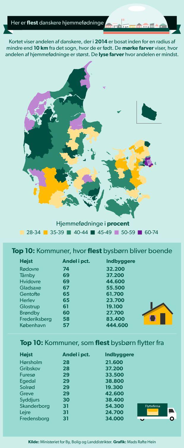 HJEMSTAVN. Halvdelen af os bor tæt på hvor vi er født Danskerne slår i høj grad rødder, hvor de er født. 2,3 millioner af os bor mindre end 10 kilometer fra vores fødesogn, viser nye tal. D. 29/1 2015