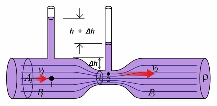 Venturi hatás - Wikipédia