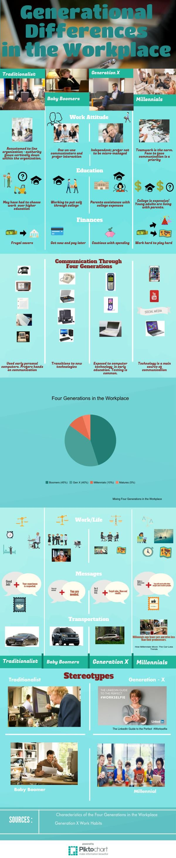 Generational Differences in the Workplace Infographic | @Piktochart Infographic
