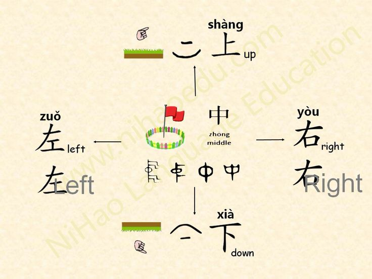 Free Worksheets oe worksheets : Pin by Jing Li on Chinese words/characters/sayings ...