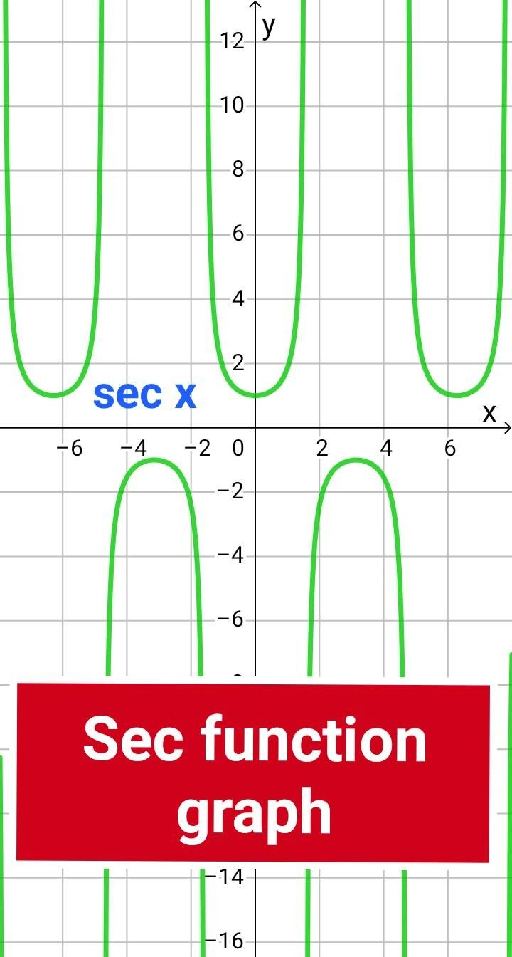 Sec Function Sec Function In 2020 Rational Function Exponential Functions Polynomial Functions
