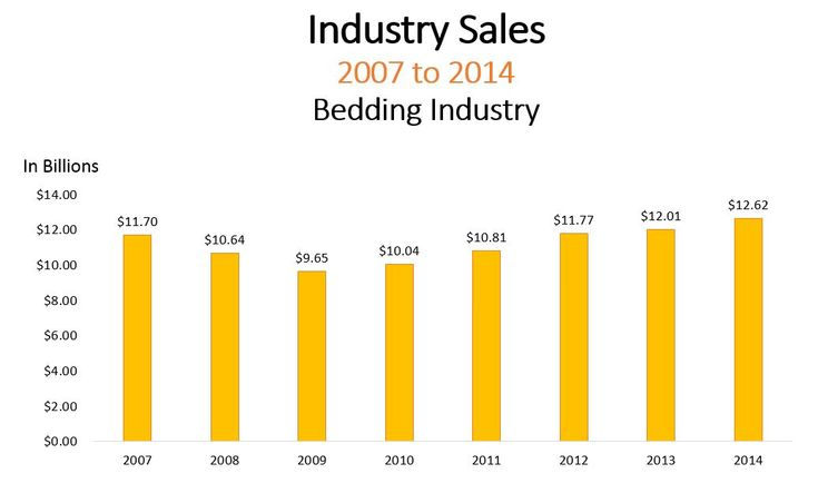 Industry Sales 2007 to 2014 Bedding Industry