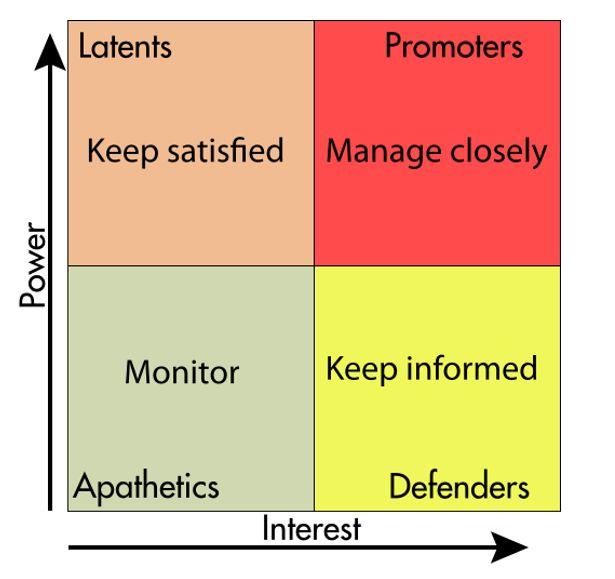 56 best Business Resources images on Pinterest Project - power interest matrix